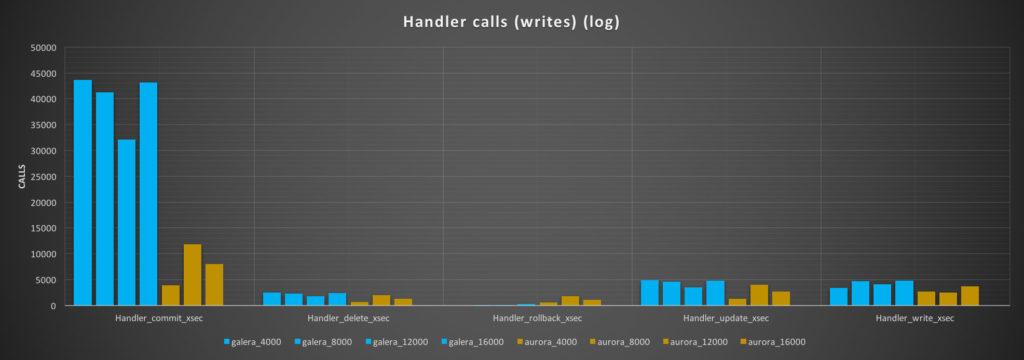 AWS Aurora Benchmarking