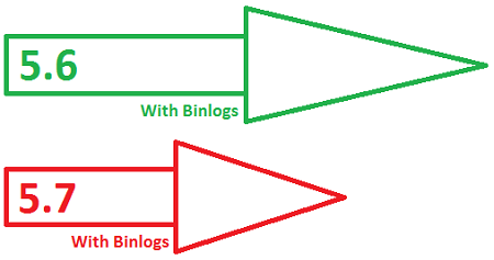 binary logs make MySQL 5.7 slower