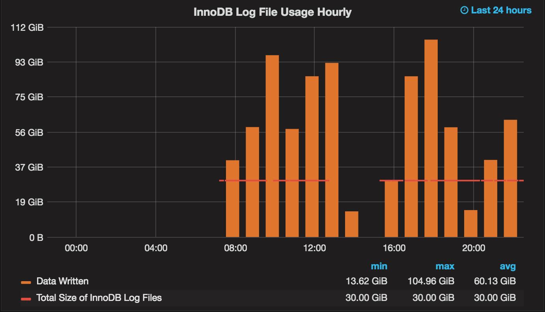 Log usage