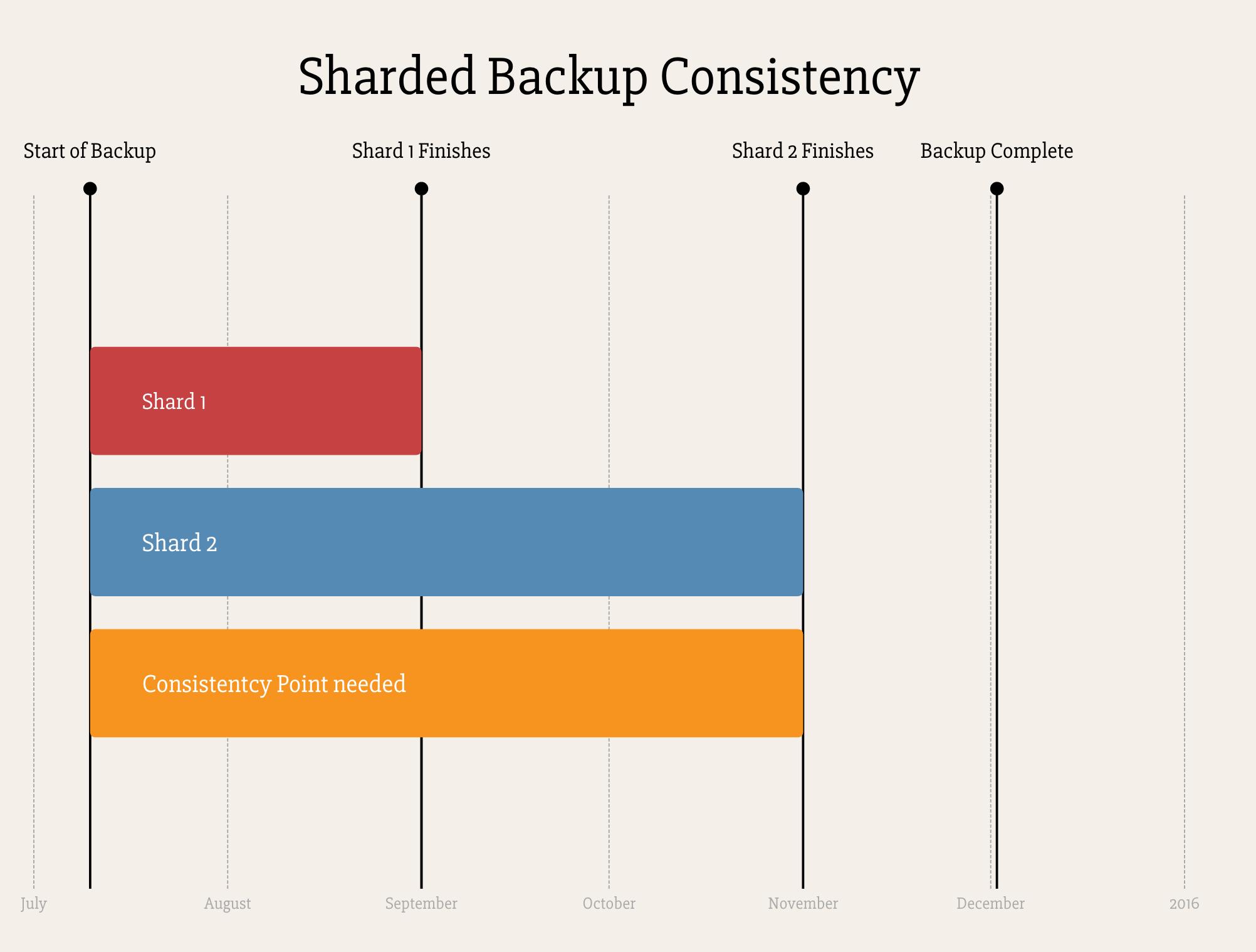 MongoDB consistent backups