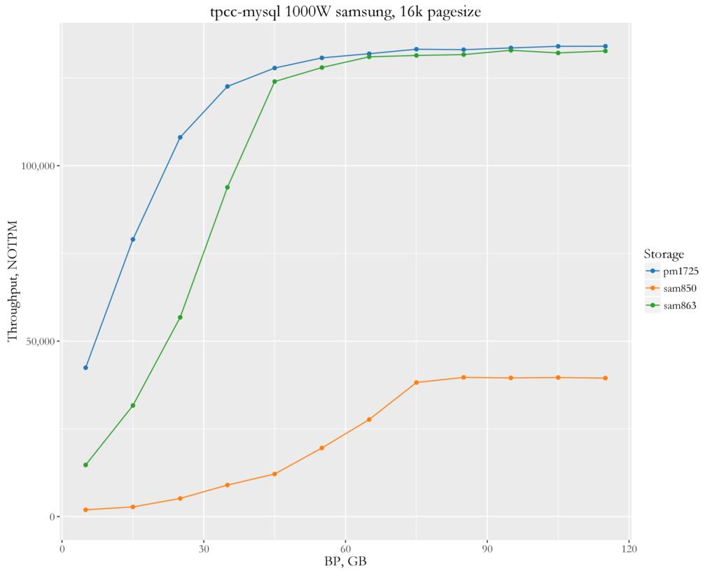 tpcc-mysql benchmarks