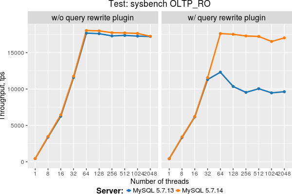query rewrite plugin