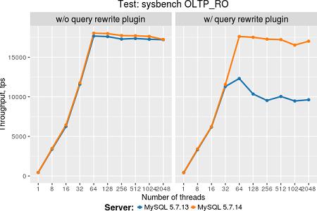query rewrite plugin