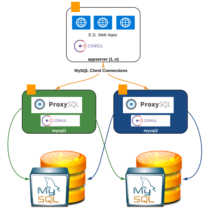 Consul proxysql and mysql ha percona database for Consul database