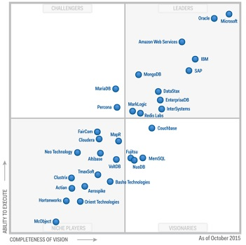 gartner operational dbms mq