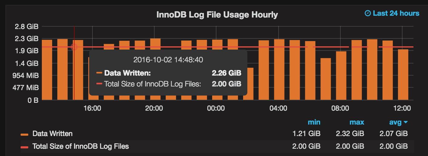 MySQL 5.7 Performance Tuning