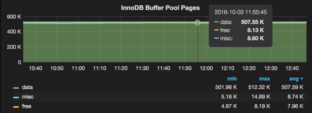 MySQL 5 7 Performance Tuning Immediately After Installation