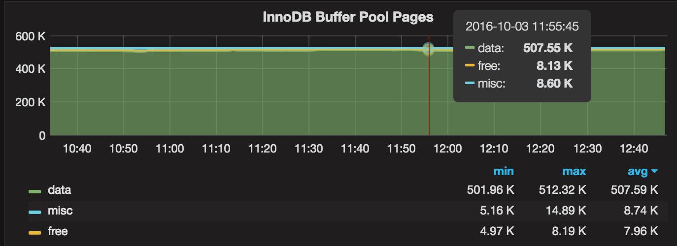 MySQL 5 7 Performance Tuning After Installation - Percona