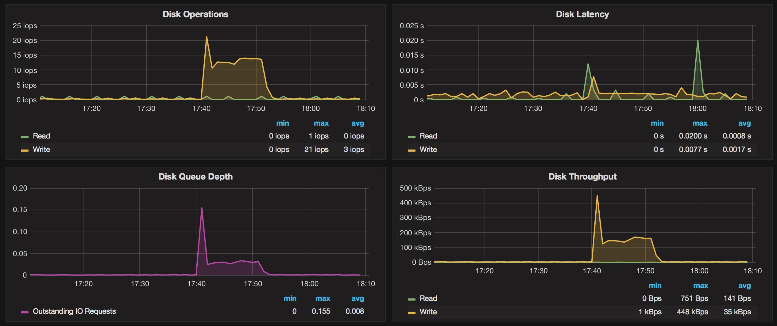 Monitoring OS metrics for Amazon RDS with Grafana - Percona