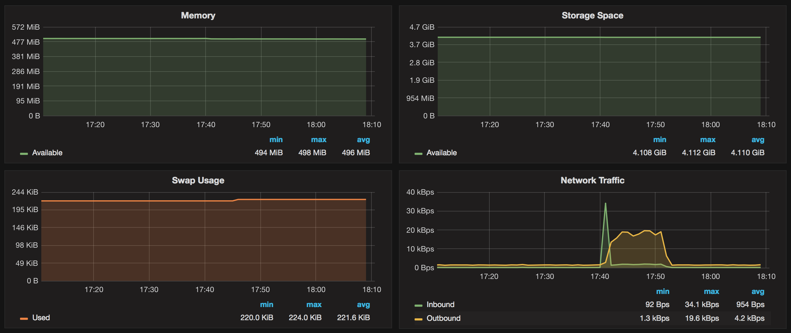 Monitoring OS metrics for Amazon RDS with Grafana - Percona