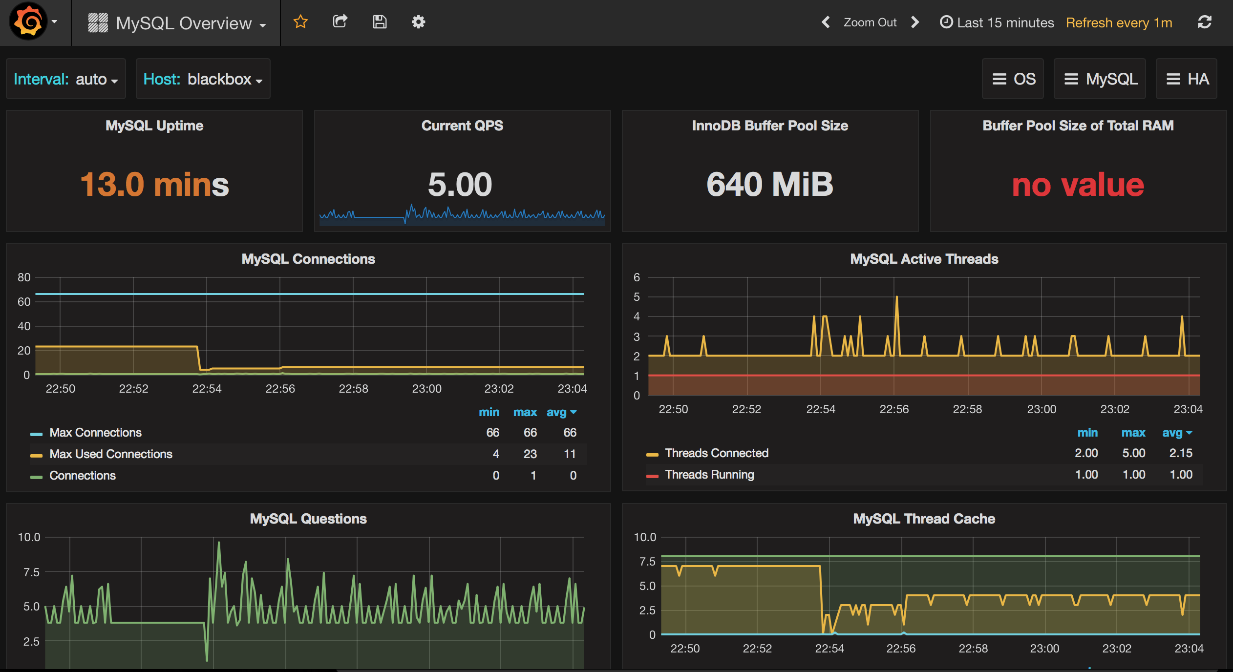 Monitoring OS metrics for Amazon RDS with Grafana - Percona Database