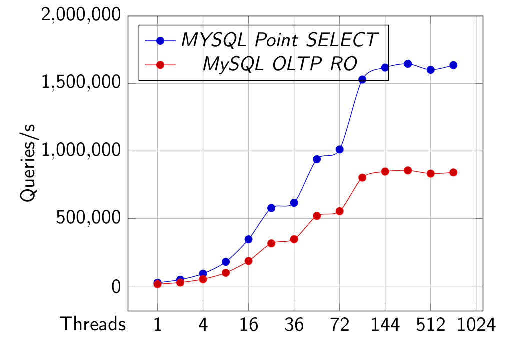PostgreSQL and MySQL