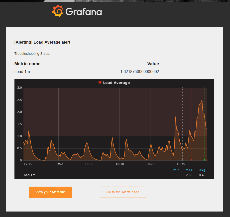 MySQL and MongoDB Alerting with PMM and Grafana - Percona