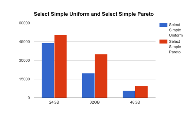 Impact of Swapping on MySQL Pareto 1