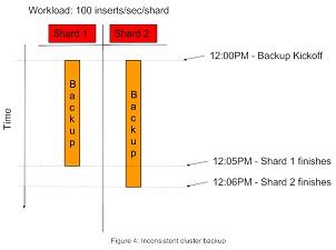 MongoDB PIT Backups