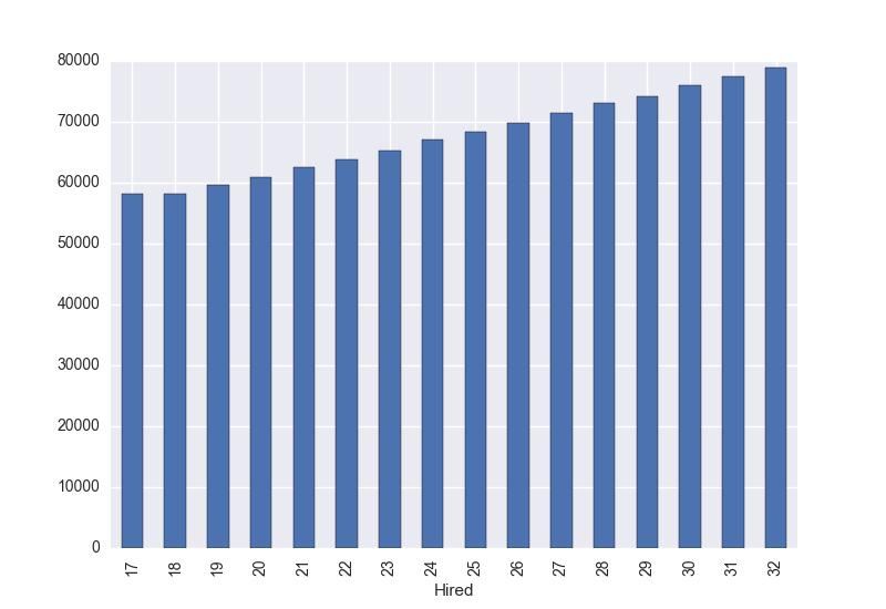 Ad-hoc Data Visualization and Machine Learning With MySQL