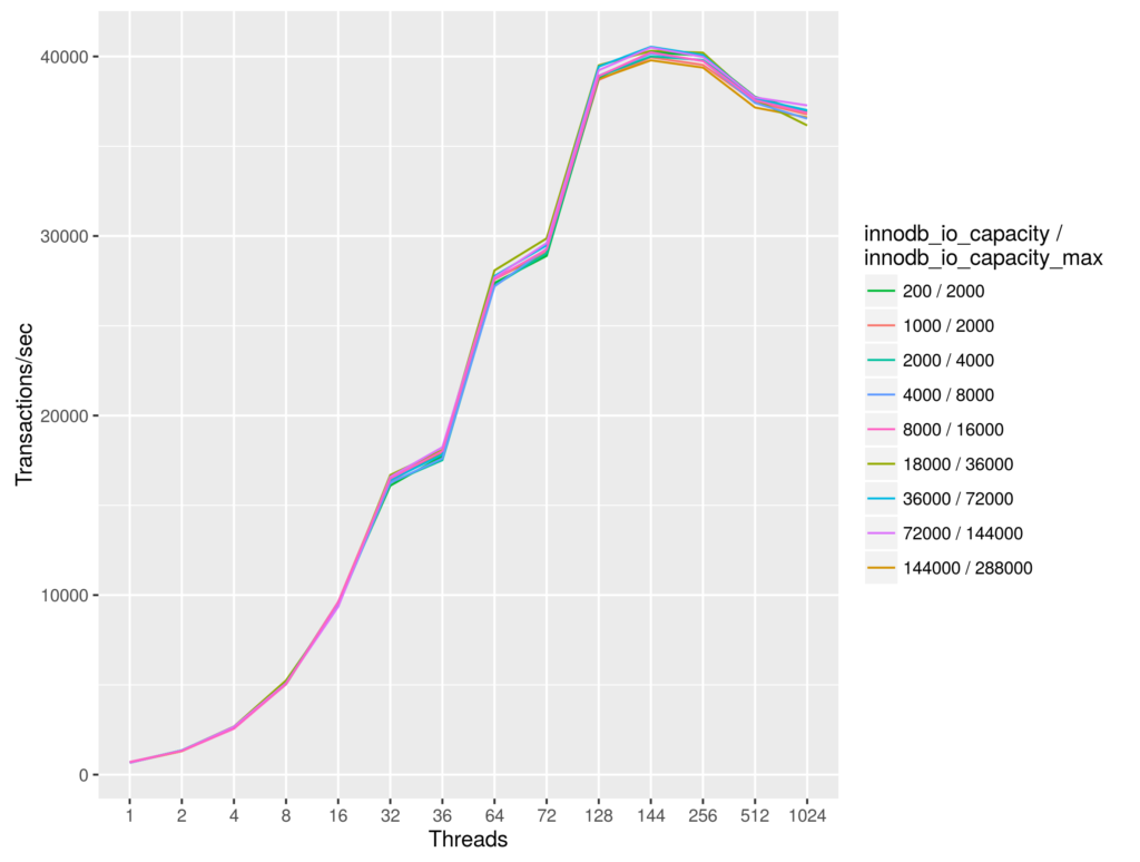Open Source Databases on Big Machines: Disk Speed and