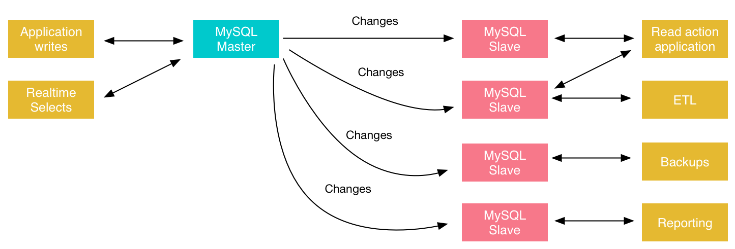 An Overview of the Different MySQL Replication Solutions