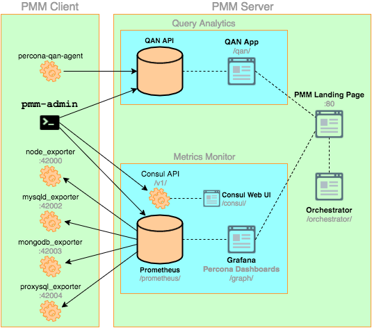 PMM Architecture