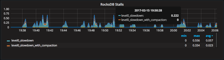 PMM Graphs Explained: MongoDB with RocksDB - DZone Performance