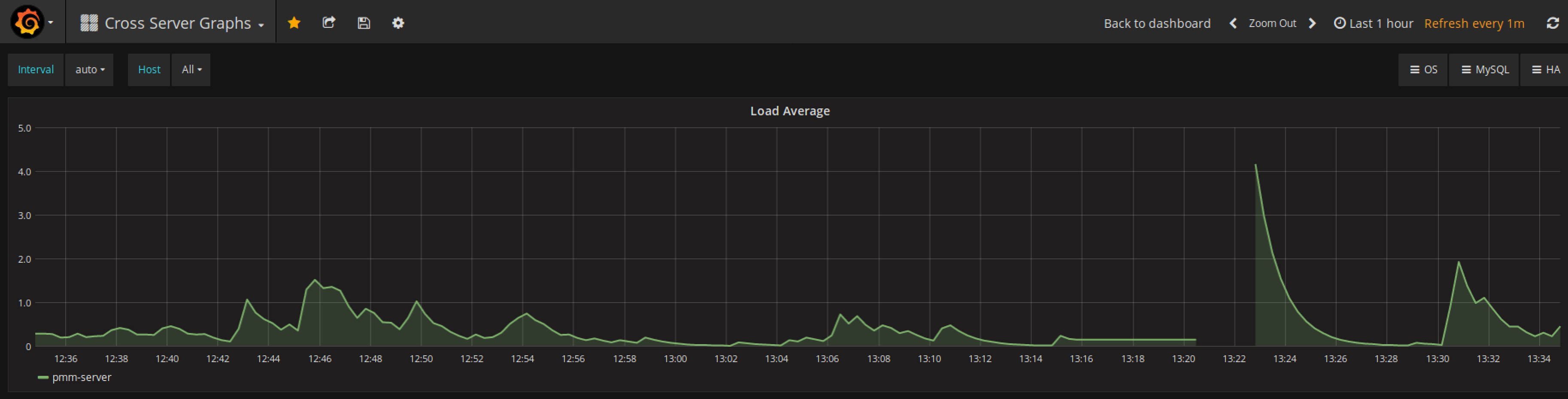 grafana_graph