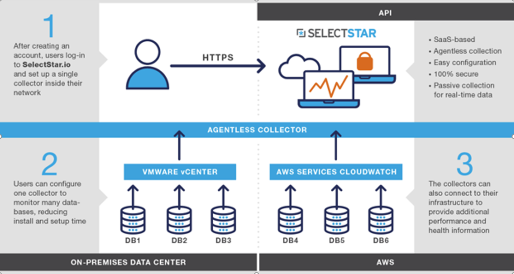 Monitoring Databases SelectStar