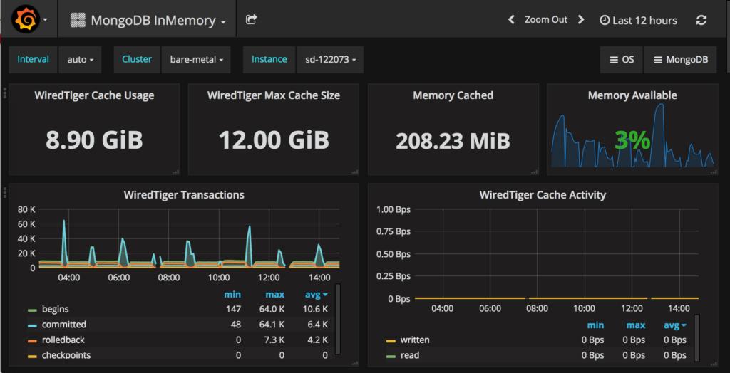 MongoDB InMemory Dashboard