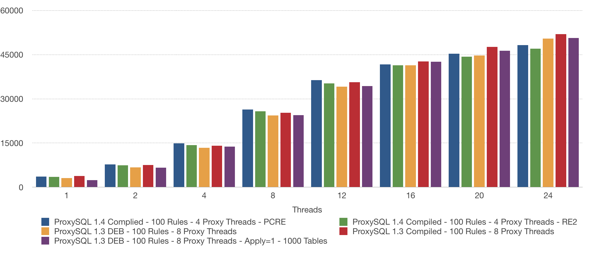 ProxySQL rules
