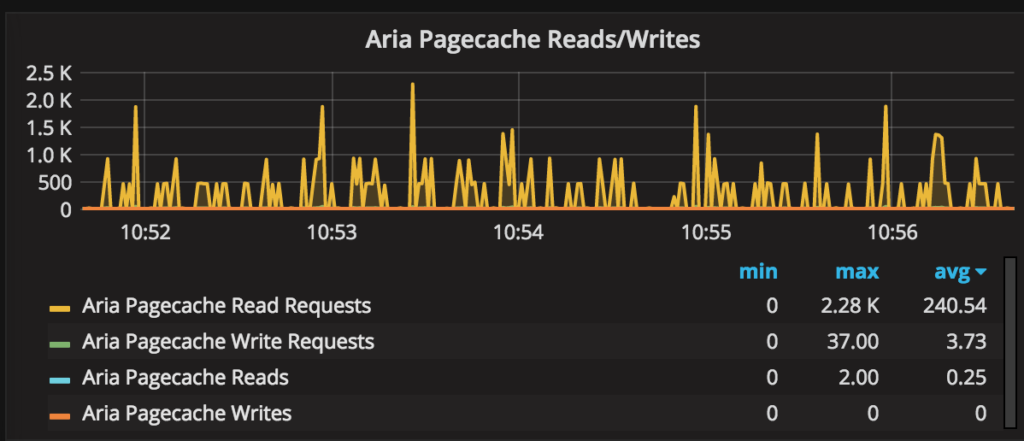 MariaDB - Aria Pagecache Reads/Writes