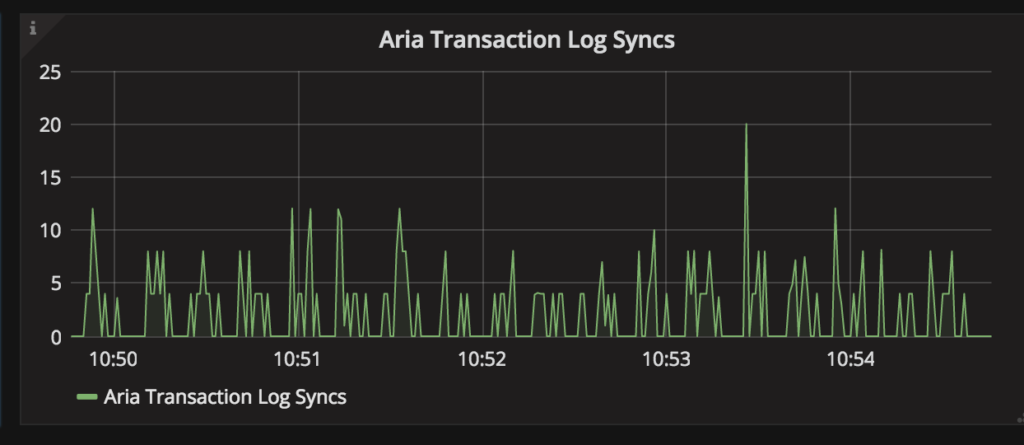 MariaDB - Aria Transaction Log Syncs