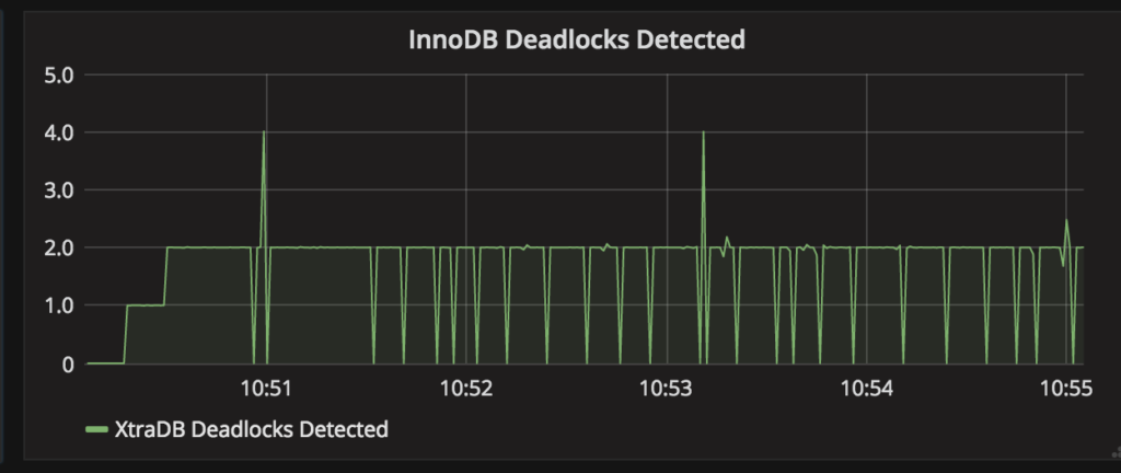 MariaDB - InnoDB Deadlocks Detected