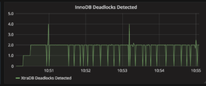 InnoDB Deadlocks Detected