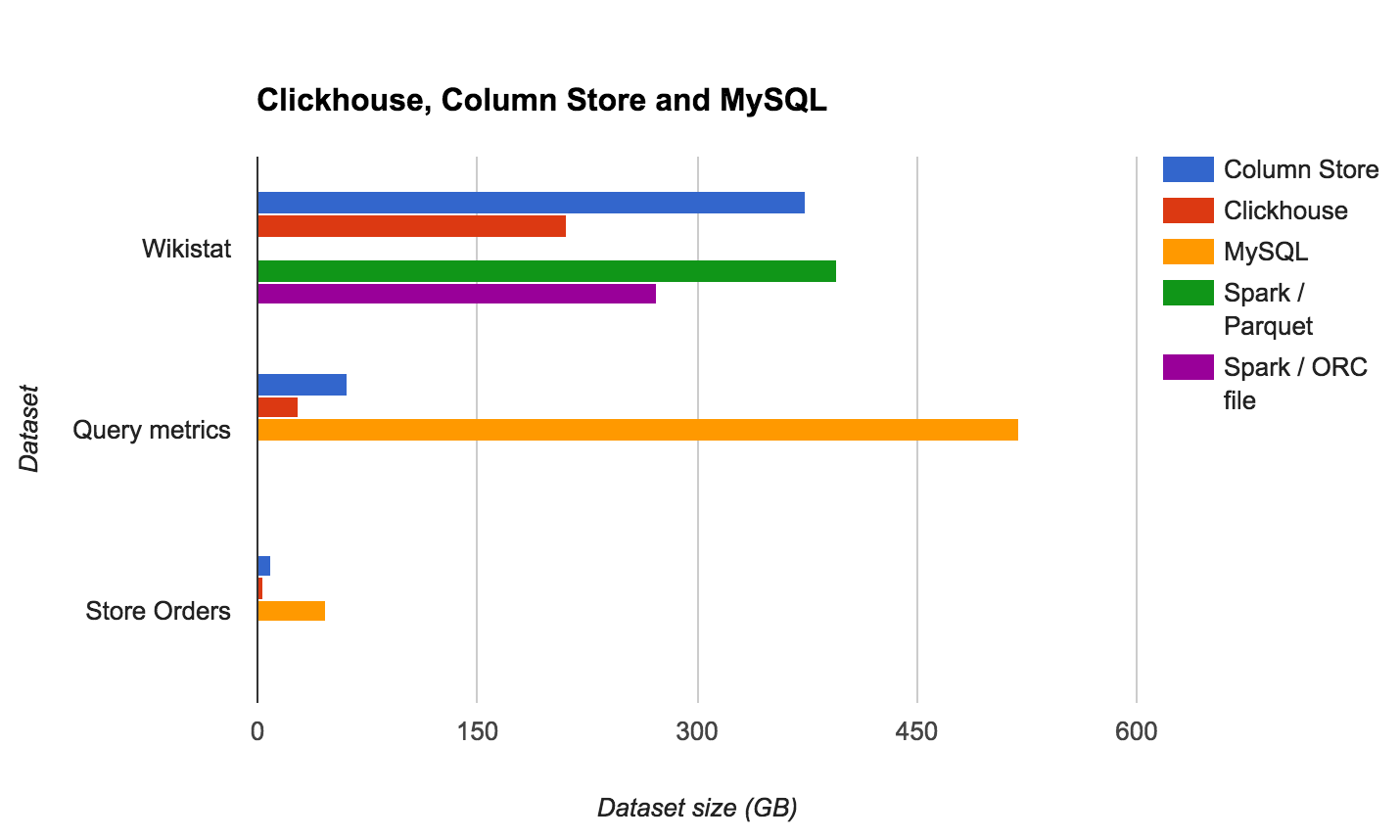 Column Store Database Benchmarks: MariaDB ColumnStore vs  Clickhouse