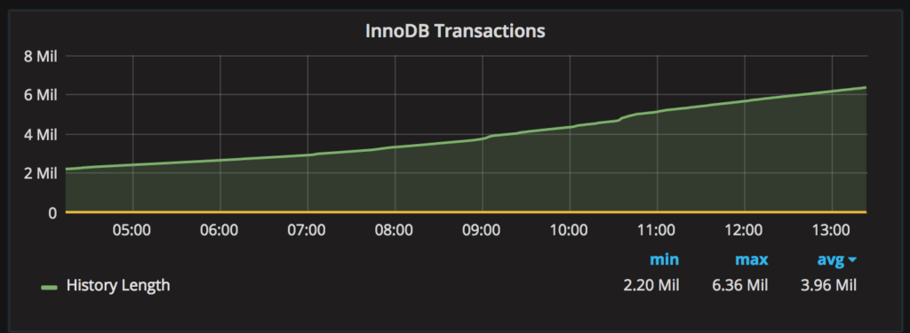 Chasing a Hung MySQL Transaction: InnoDB History Length Strikes Back