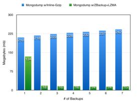 mongodb_consistent_backup