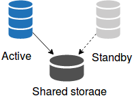 Simple Shared Storage Topology
