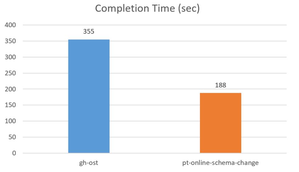 gh-ost benchmark 1