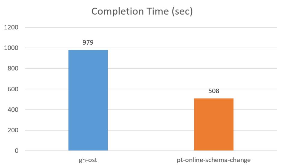 gh-ost benchmark 2