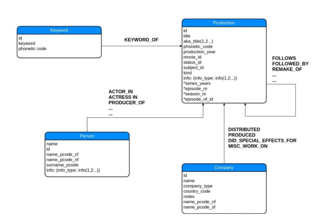 Graph Database 3