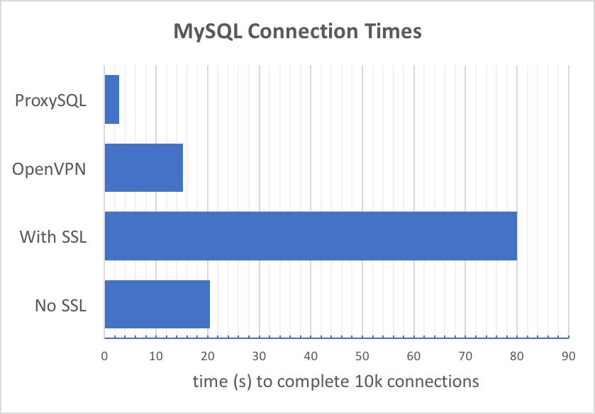 ProxySQL Improves MySQL SSL Connections - Percona Database