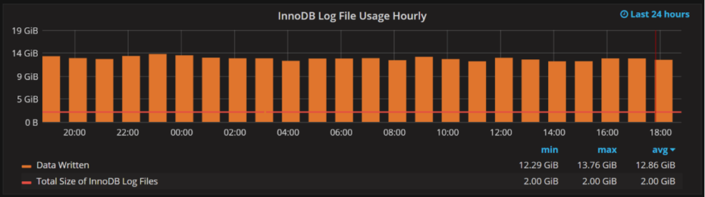 innodb_log_file_size 3