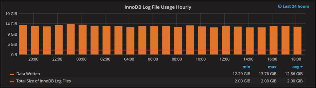 innodb_log_file_size 3