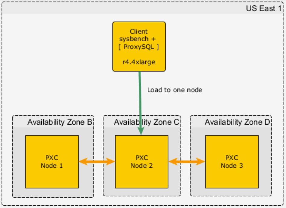 Percona XtraDB Cluster on AWS 1