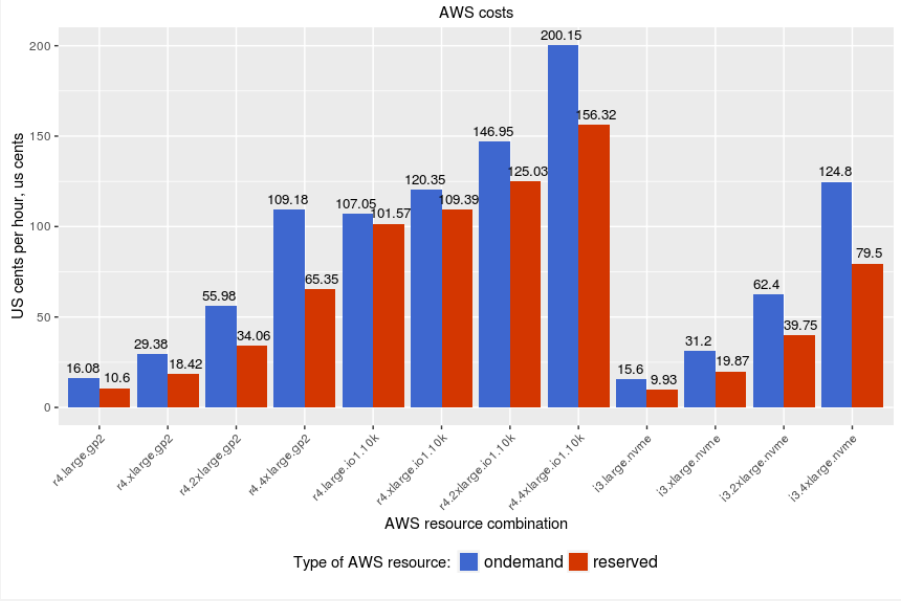 Percona XtraDB Cluster on AWS 6