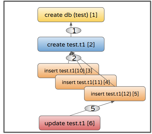 Demystifying Sequence Numbers (seqno) in Percona XtraDB Cluster