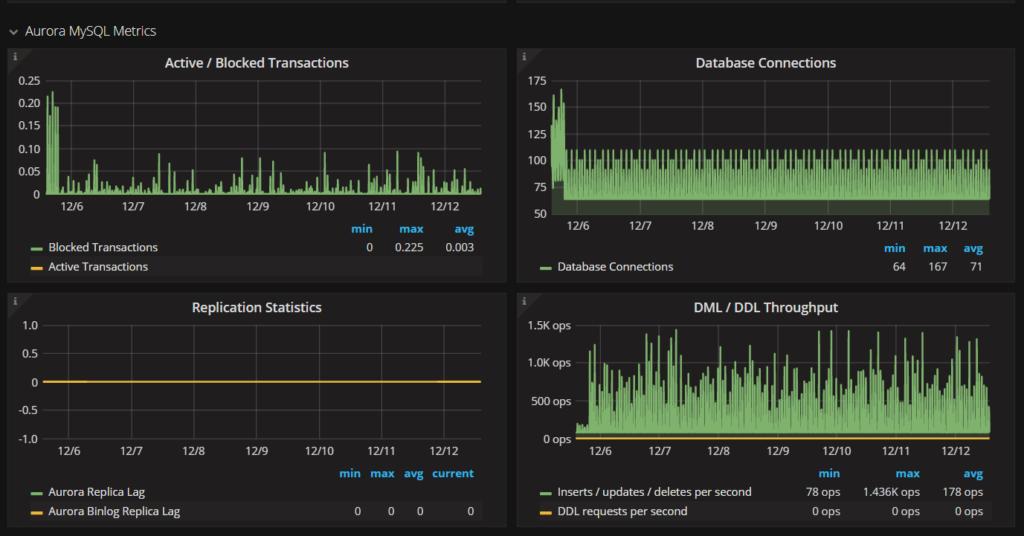 MySQL Metrics on Amazon Aurora with PMM