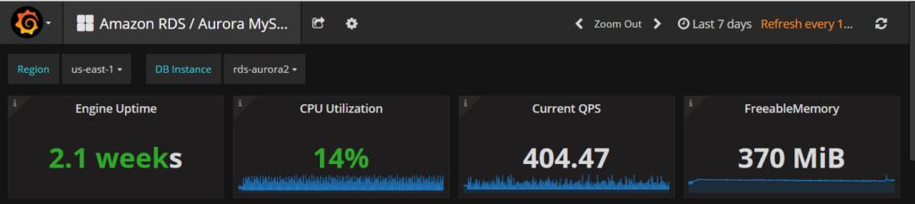 Aurora PMM dashboard