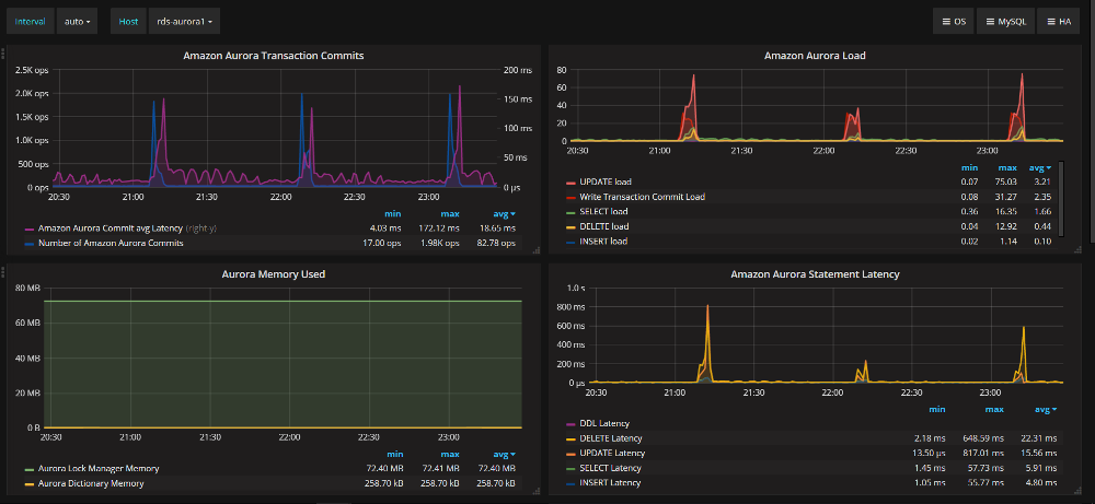 Personal blog of Yzmir Ramirez » Grafana