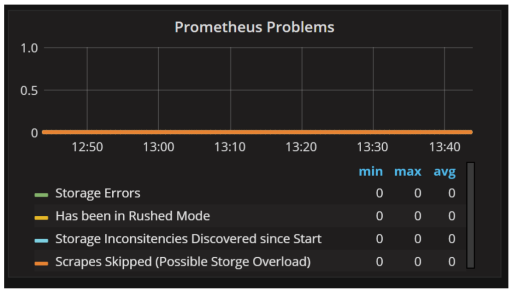 Troubleshooting Percona Monitoring and Management Metrics 7