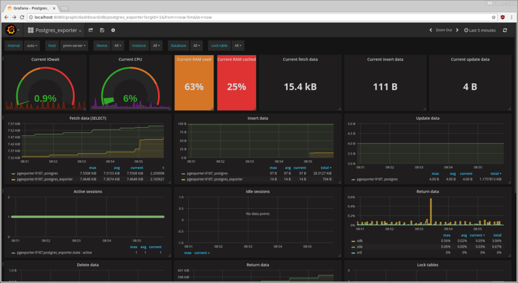 collect PostgreSQL metrics with Percona Monitoring and Management